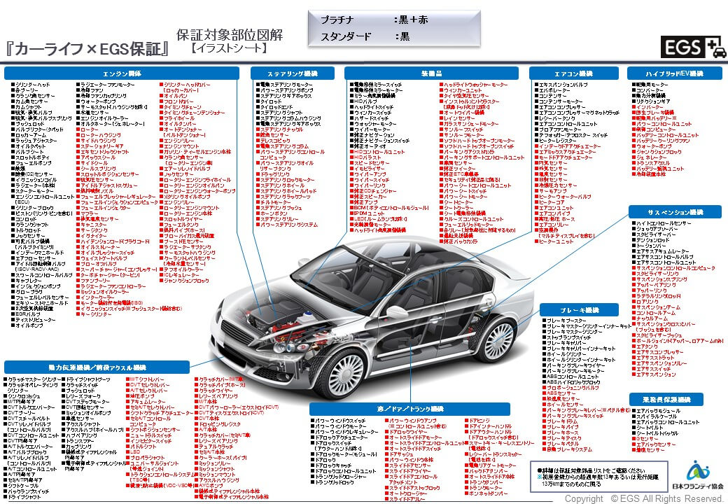 国産車の保証部位
