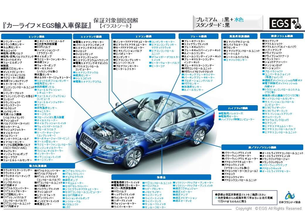 輸入車の保証部位